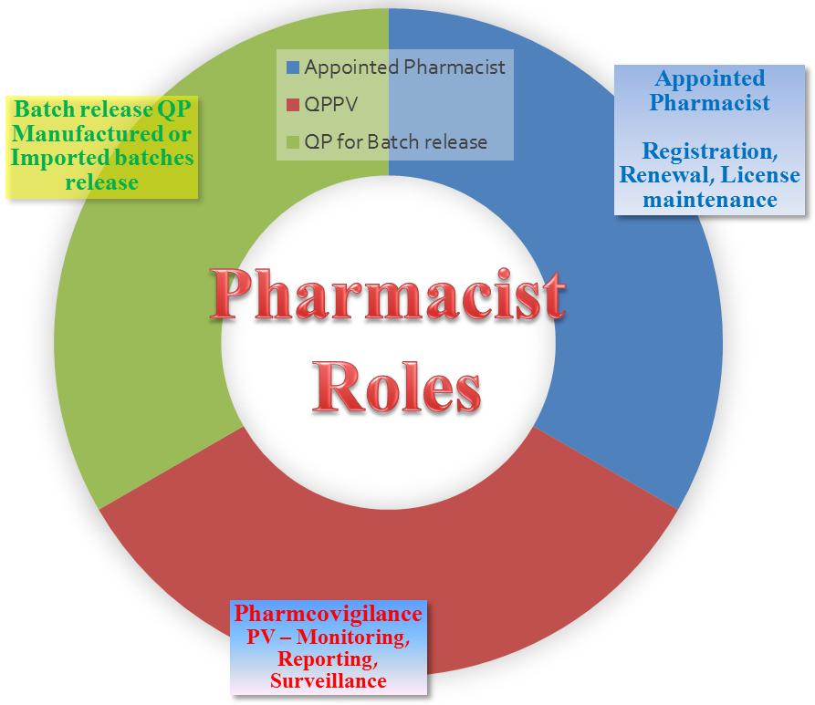 Pharmacist Roles Chart